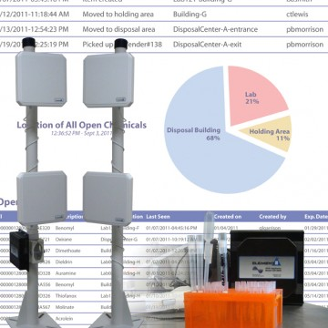 Full Turnkey RFID Solutions