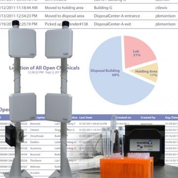 Full Turnkey RFID Solutions
